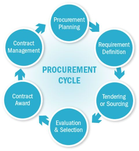 The 10 Steps of the Procurement Cycle