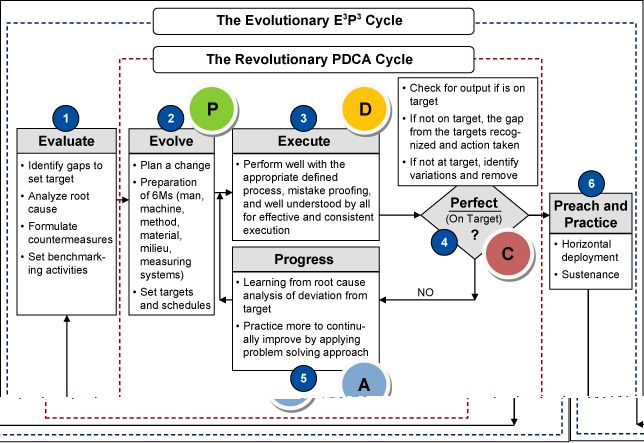 Introducing the E3P3 Process Improvement Methodology