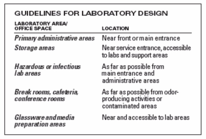 Basic Architectural Design Considerations for a Laboratory