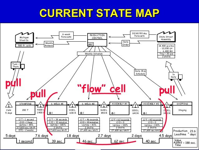 Let's Create a Current State Value Stream Map!