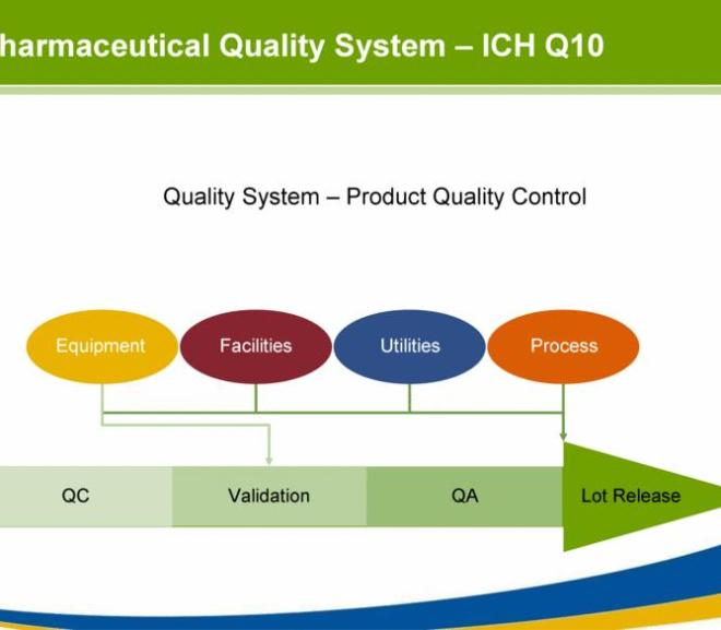 PHARMACEUTICAL QUALITY SYSTEM Q10  – PDF Download