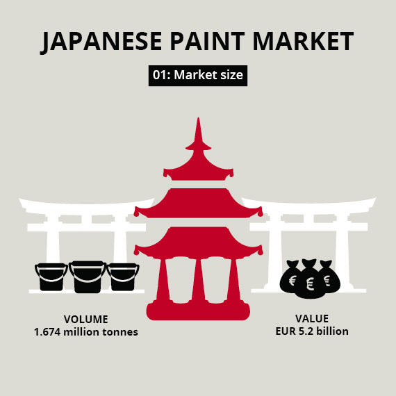 Five facts about the Japanese coatings market