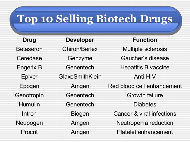 The best selling biotechnology drugs: the next biosimilars targets