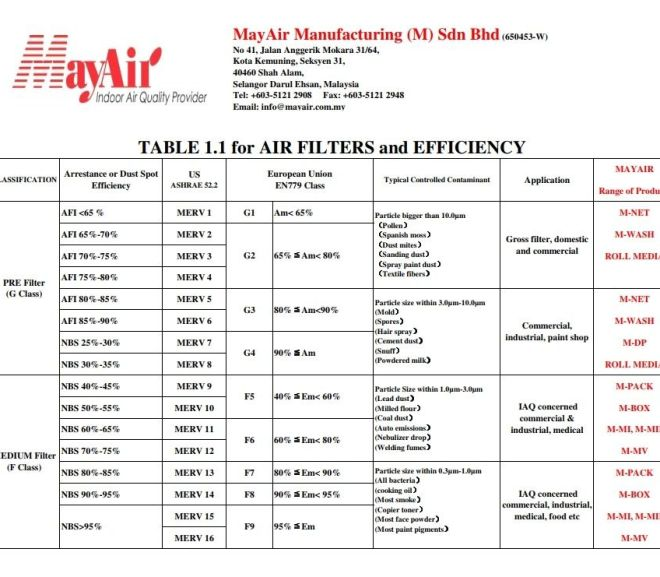 HVAC – Classification of filters – PDF Download