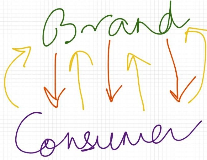 How to Build a Consumer Brand