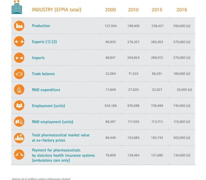 THE PHARMACEUTICAL INDUSTRY: A KEY ASSET TO THE EUROPEAN ECONOMY