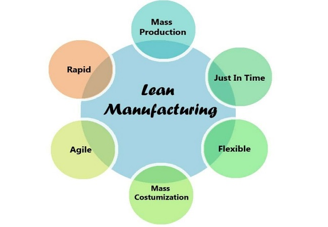 3 Lean Manufacturing Techniques You Need to Know