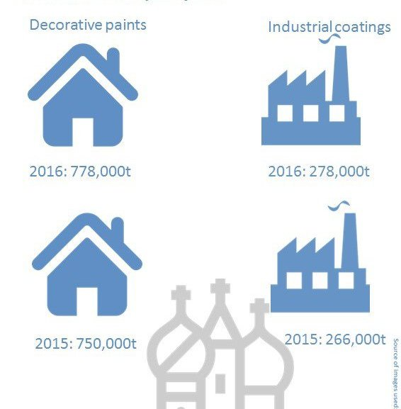 Facts in five: The Russian coatings market
