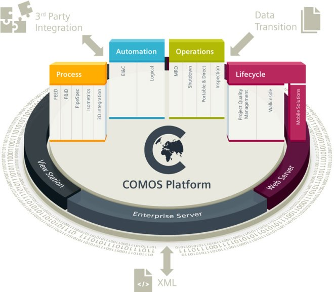 Siemens COMOS at a glance