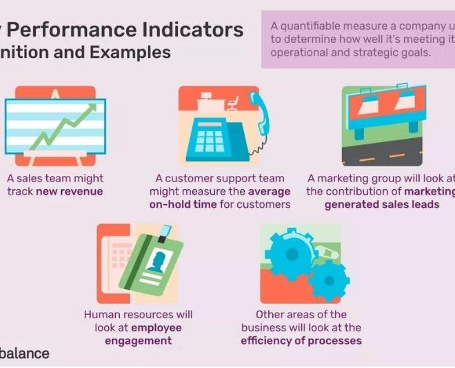 The Basics of Key Performance Indicators