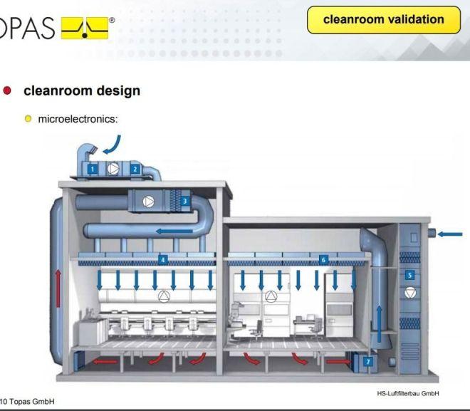 Cleanroom Validation – PDF free download