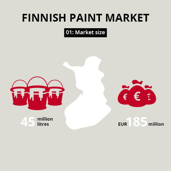 Five facts about the Finnish coatings market