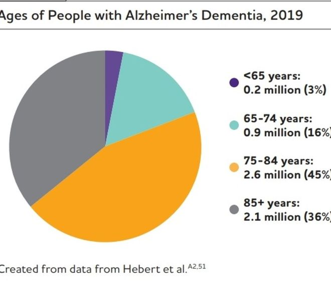 2019 ALZHEIMER'S DISEASE FACTS AND FIGURES – free PDF download