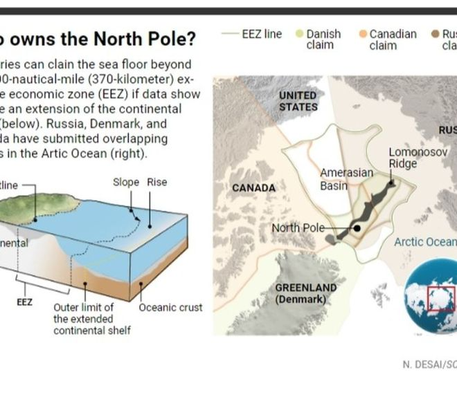 As countries battle for control of North Pole, science is the ultimate winner