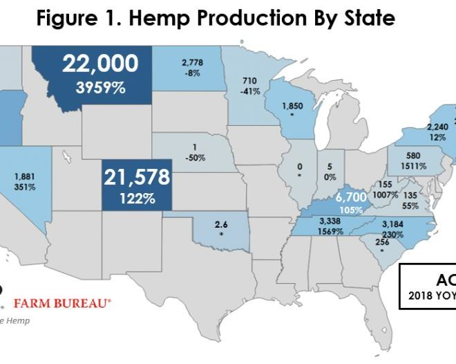 2018 Farm Bill Provides A Path Forward for Industrial Hemp