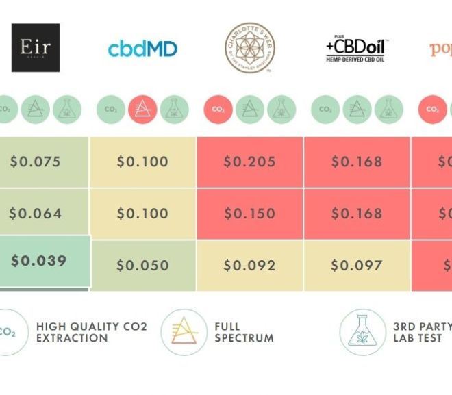 CBD Pricing Comparison (price per mg)