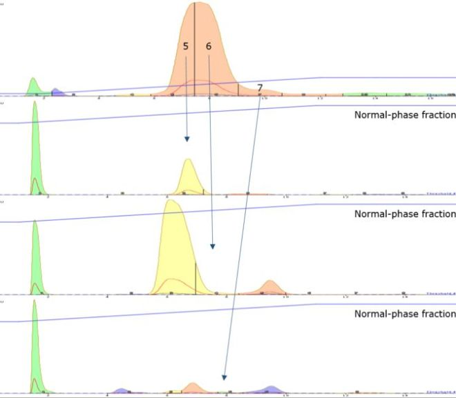 Cannabis extract purification using orthogonal flash column chromatography