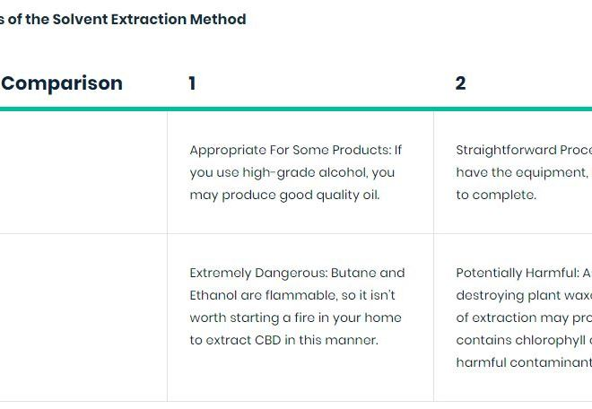 Pros and Cons of the Solvent Extraction Method