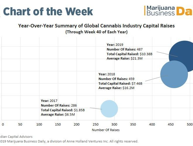 Cannabis industry capital investment in 2019 hit $10.4 billion