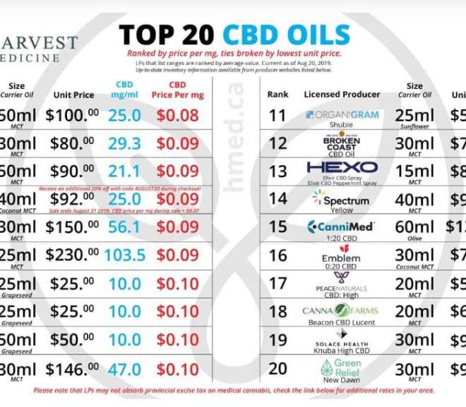 CBD Pricing