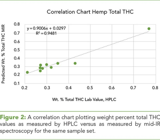Dispelling Cannabis Analysis Calibration Myths