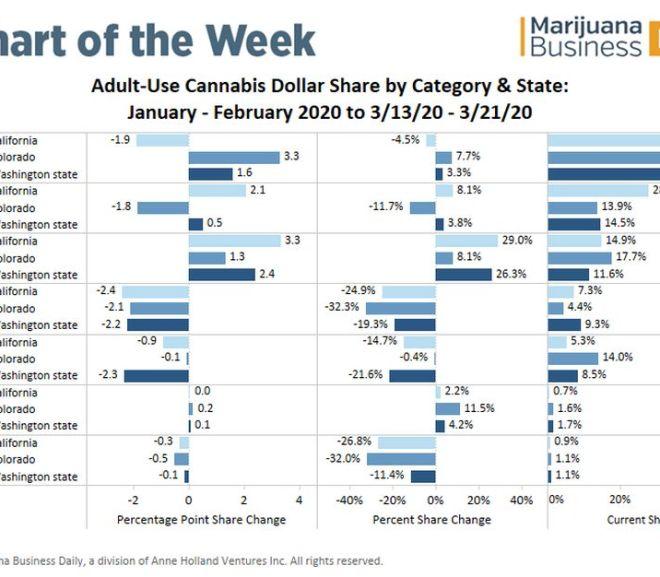 Coronavirus prompts shift in US adult-use marijuana product sales
