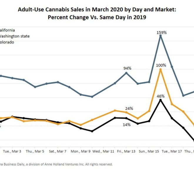 Adult-use cannabis sales plunge after briefly hitting new heights on coronavirus concerns