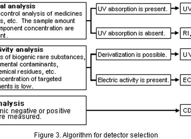 Analytical Chemistry:  Principle and Feature of Various Detection Methods