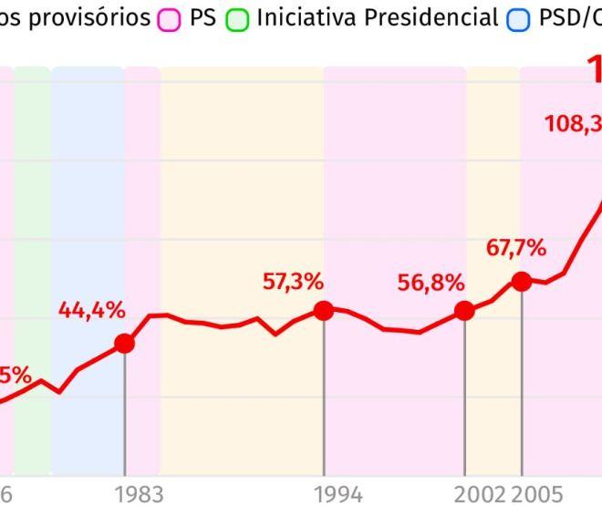 Os altos e baixos da dívida pública portuguesa