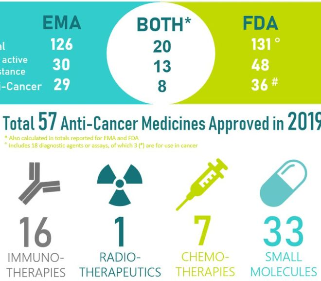 FDA: Cancer drug approvals — By the numbers