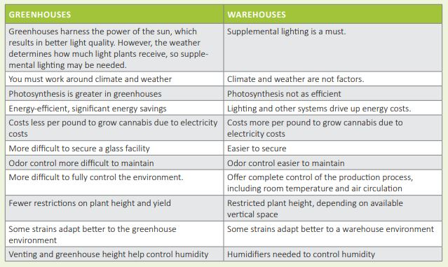 Cannabis: Greenhouse Versus Warehouse? It Depends
