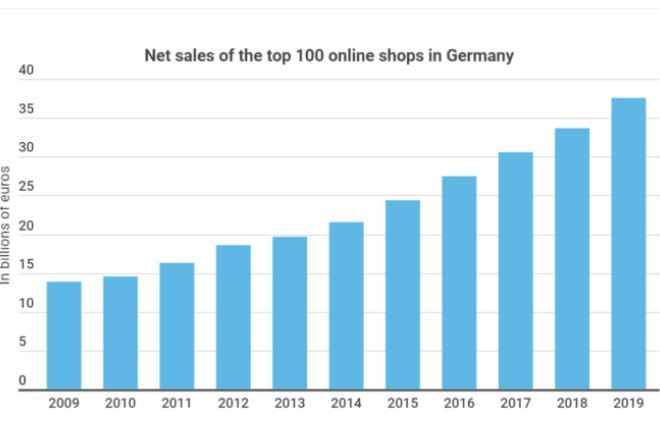 Online Retail Decade: Sales Growth Of Up To 170%