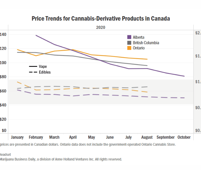 Canada's race for low-cost legal marijuana reaches derivative 'Cannabis 2.0' products