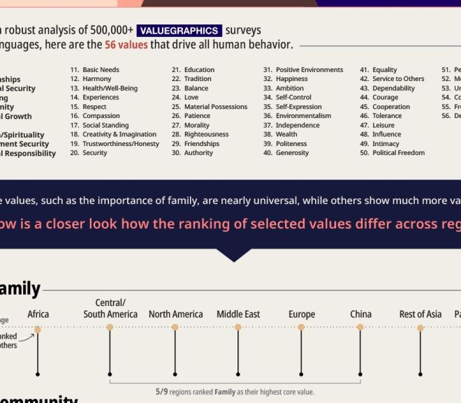 The World's Most Influential Values, In One Graphic
