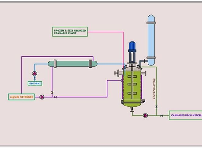 Efficient Cryogenic Method of Extracting Total Cannabinoids Using an Integrated Extractor