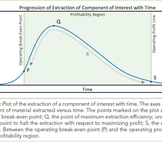 Factors Influencing Yields in Extraction, Part III: Return Versus Effort and Associated Processing Parameters