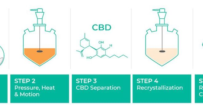 How To Make CBD Isolate
