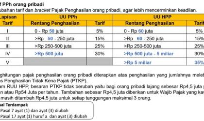 Program PPh Pasal 21 Karyawan