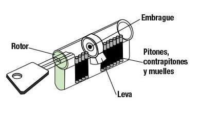 como funciona una cerradura y bombillo para cerrar o abrir una cerradura