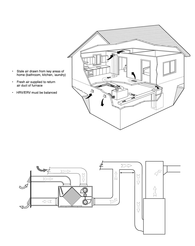 Lifebreath 200max 155max 95max Installation Diagrams