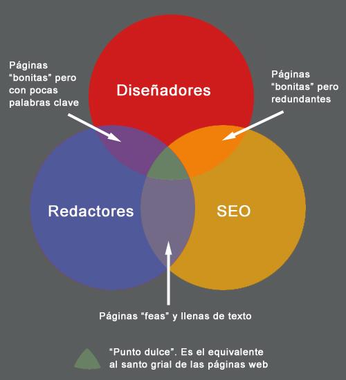 Relación entre diseñadores, redactores y SEO
