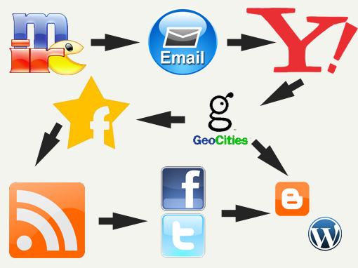 Cómo cambió mi forma de navegar por internet a lo largo de los años