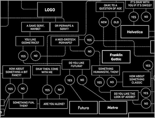 Diagrama para elegir una tipografía