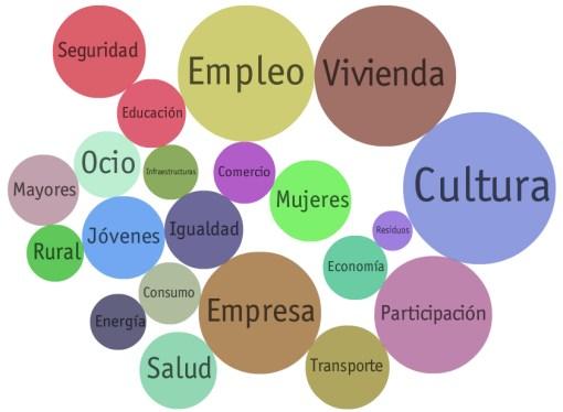 Visualización interactiva de los temas más tratados en los programas electorales para las elecciones 2011