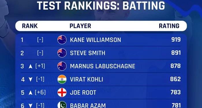 टेस्ट रैंकिंग में विराट को ऑस्ट्रेलियाई बल्लेबाज मार्नस लैबुशेन ने पछाडा