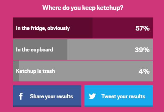 Ketchup Poll