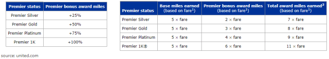 United Mileage Plus Program Premier Bonus