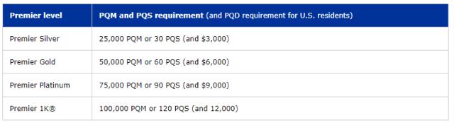 United Mileage Plus Program Premier Qualifications