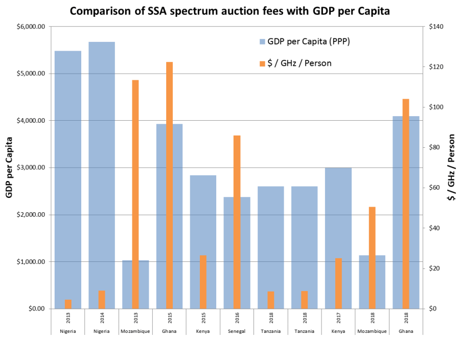 Graph of spectrum auction fees in African countries contrasted with GDP per capita