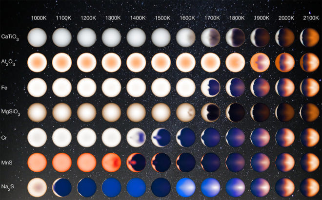 Different colotd pedicted of Hot Jupiters based on their temperatures and the compounds in their atmospheres.
